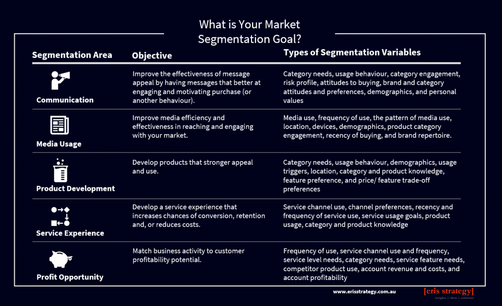 Goals of Market Segmentation