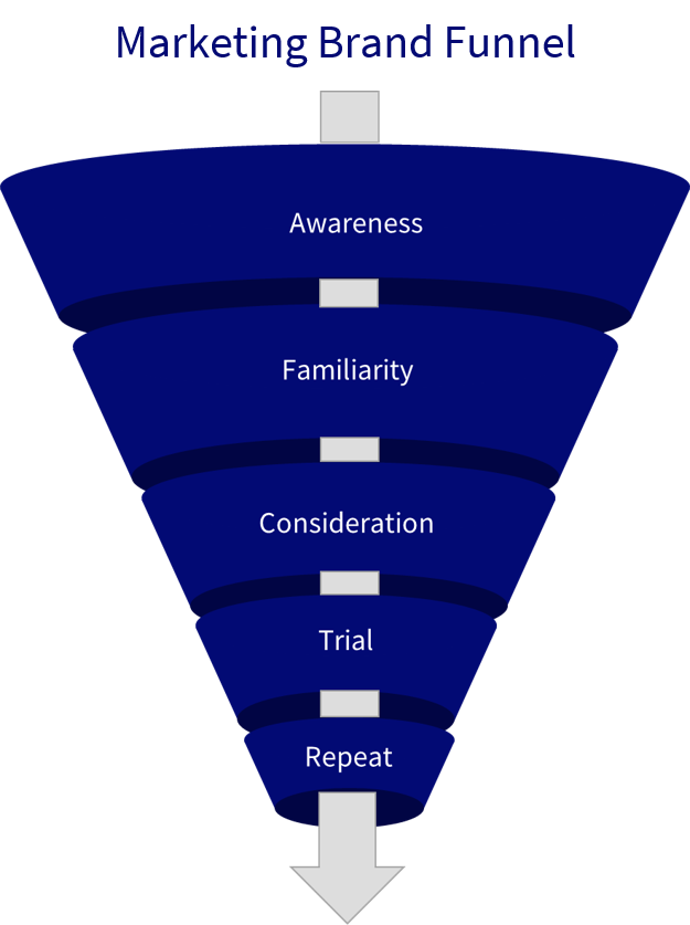 Brand funnel for advertising market research | Eris Strategy