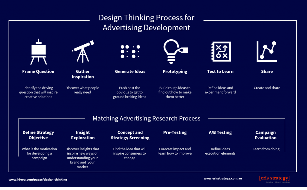 Eris Strategy design thinking for adverting market research